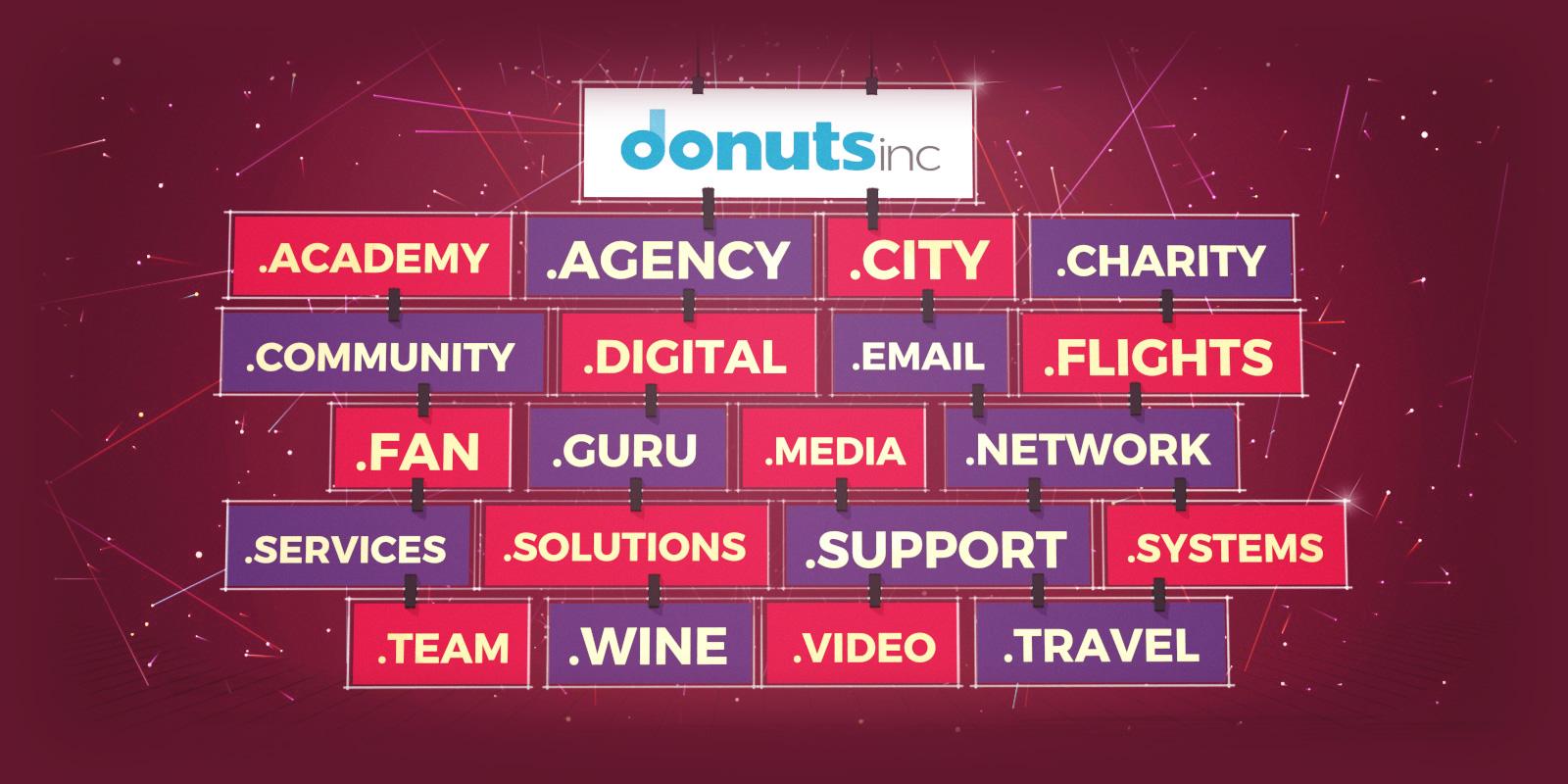 Donutsレジストリ提供のトップレベルドメインの価格変更について
