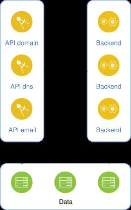 schéma d'architecture API REST