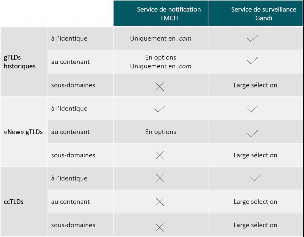 Tableau comparatif entre le service de notification TMCH et le service de surveillance Gandi.