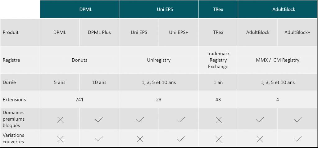 Tableau comparatif entre les différents produits de blocage.