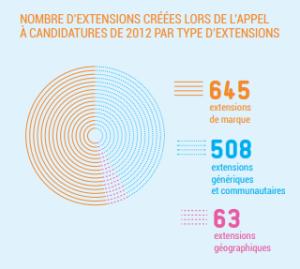 Nombre d'extensions créés lors de l'appel à candidatures de 2021 par type d'extensions.