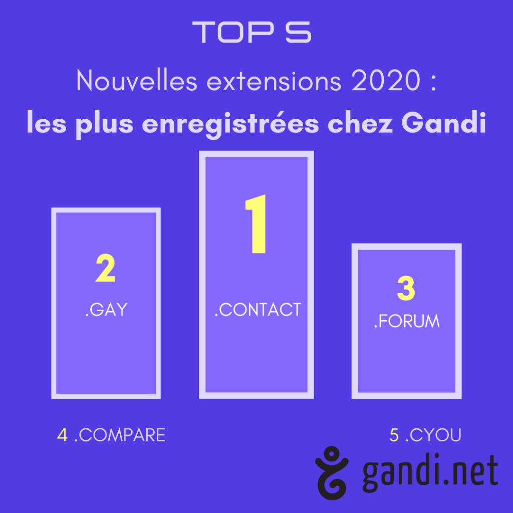 Top 5 des nouvelles extensions 2020 les plus enregistrées chez Gandi