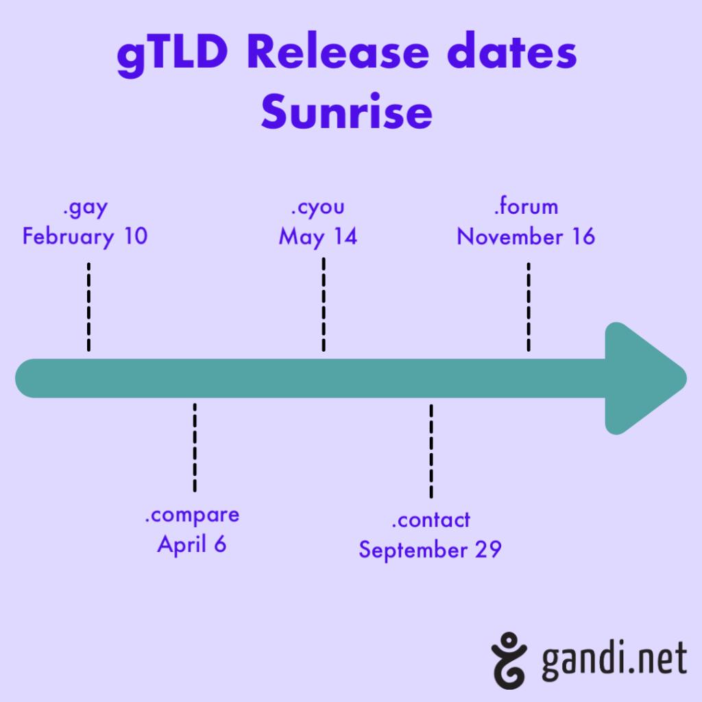 2020 gTLD release dates