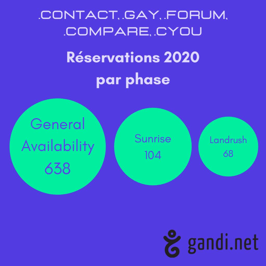 Top phases des nouvelles extensions 2020 les plus enregistrées chez Gandi