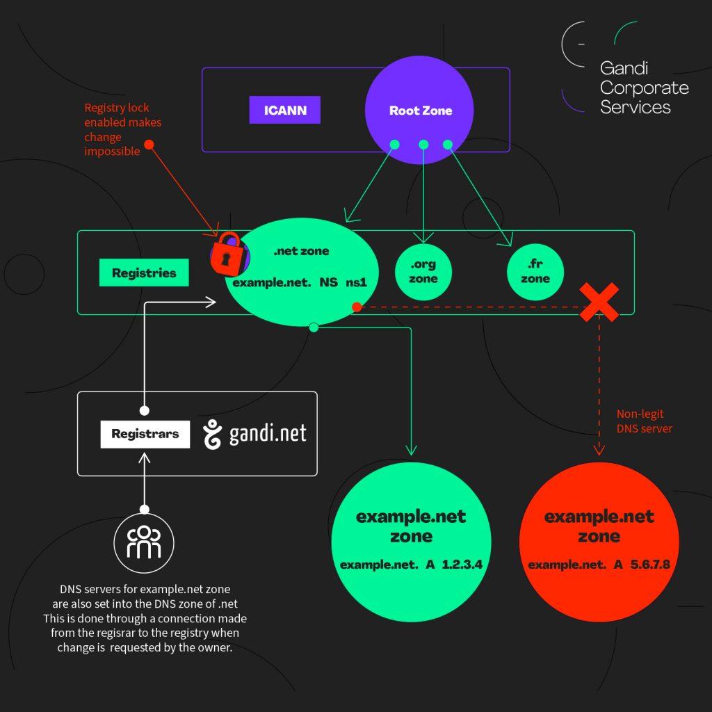 Différence entre Registry Lock et Registrar Lock