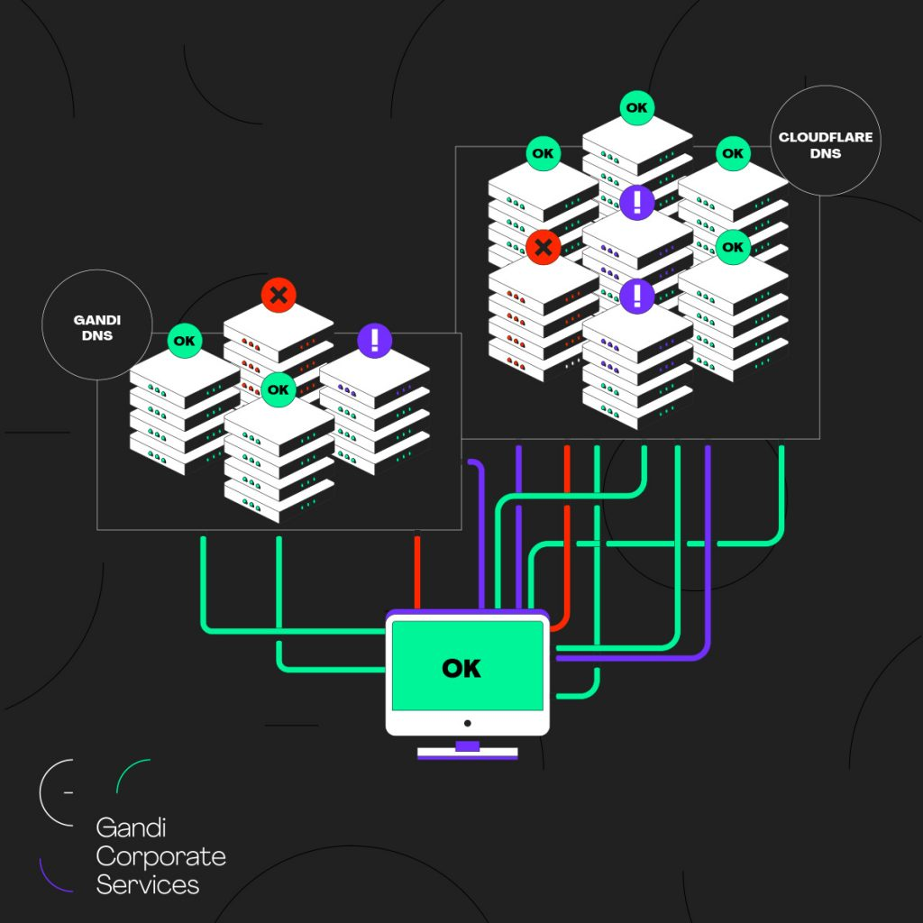 Limiter l'impact de cyberattaques grâce de la redondance des infrastructures